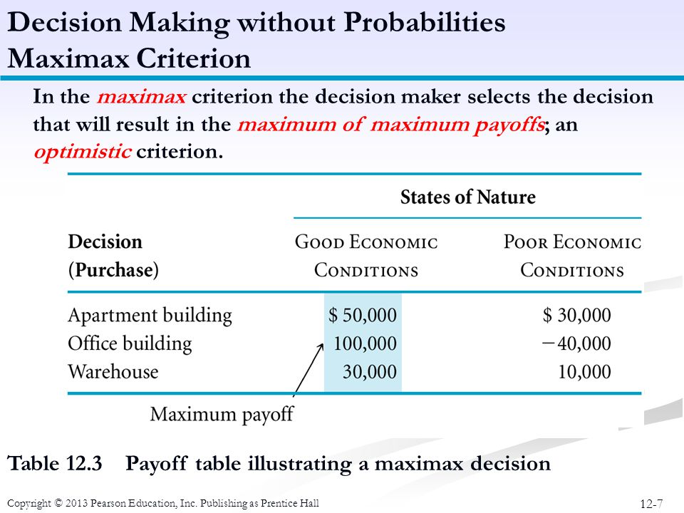 12-7 Copyright © 2013 Pearson Education, Inc. Publishing as Prentice Hall Table 12.3 Payoff table illustrating a maximax decision In the maximax crite