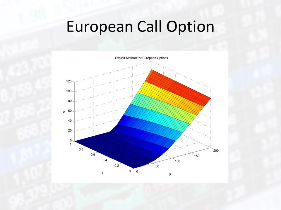 European Call Option