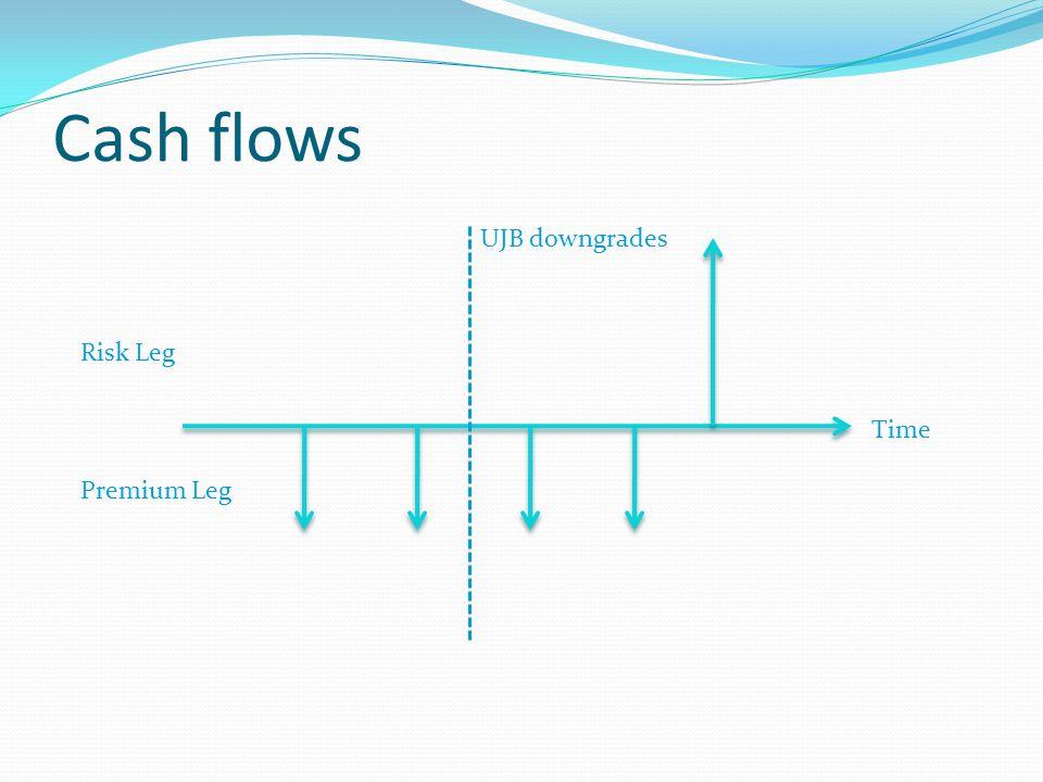 Cash flows Risk Leg Premium Leg Time UJB downgrades