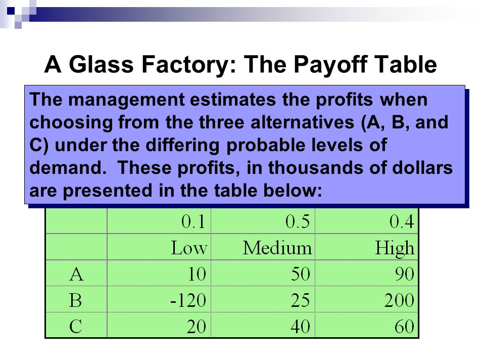 A Glass Factory: The Payoff Table The management estimates the profits when choosing from the three alternatives (A, B, and C) under the differing probable levels of demand.