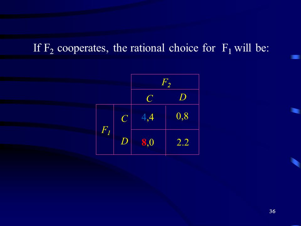 36 If F 2 cooperates, the rational choice for F 1 will be: C D C D F2F2 F1F1 2.2 4,4 0,8 8,0