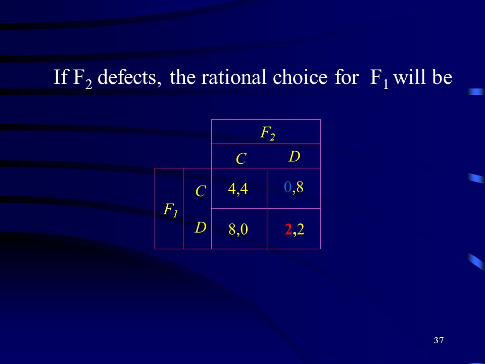 37 If F 2 defects, the rational choice for F 1 will be C D C D F2F2 F1F1 2,22,2 4,4 0,8 8,0