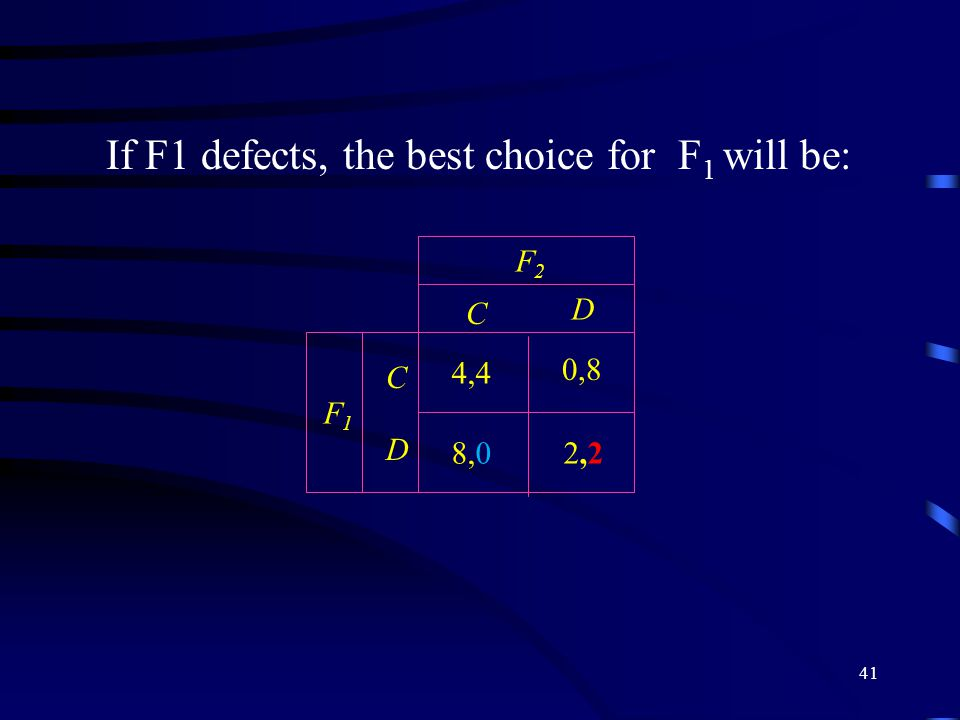 41 If F1 defects, the best choice for F 1 will be: C D C D F2F2 F1F1 2,22,2 4,4 0,8 8,0