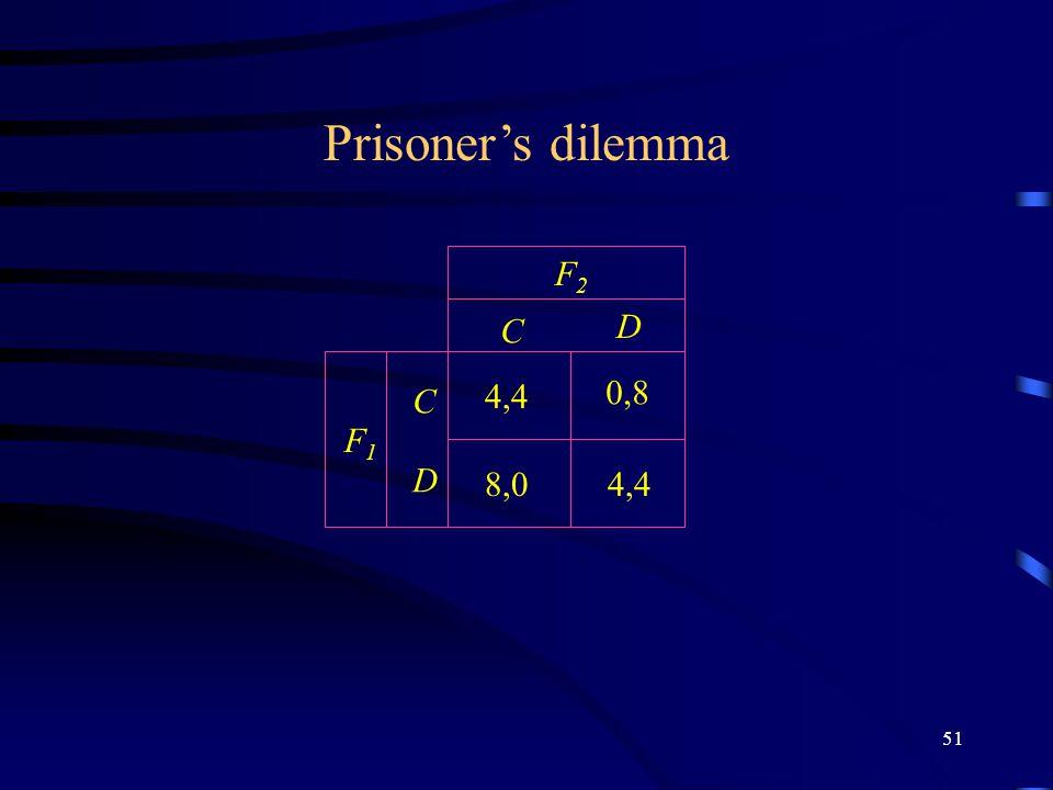 51 C D C D F2F2 F1F1 Prisoner's dilemma 4,4 0,8 8,0