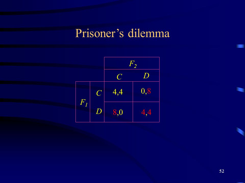 52 C D C D F2F2 F1F1 Prisoner's dilemma 4,44,4 4,4 0,8 8,0