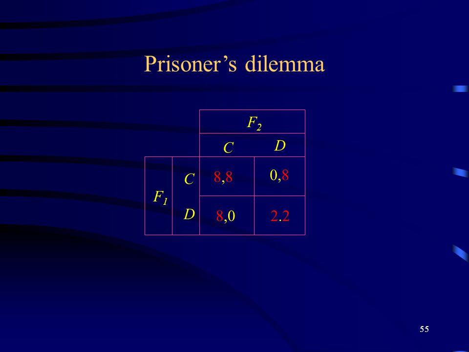 55 C D C D F2F2 F1F1 Prisoner's dilemma 2.22.2 8,88,8 0,8 8,0