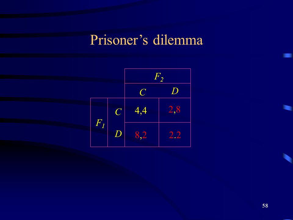 58 C D C D F2F2 F1F1 Prisoner's dilemma 2.22.2 4,4 2,82,8 8,28,2