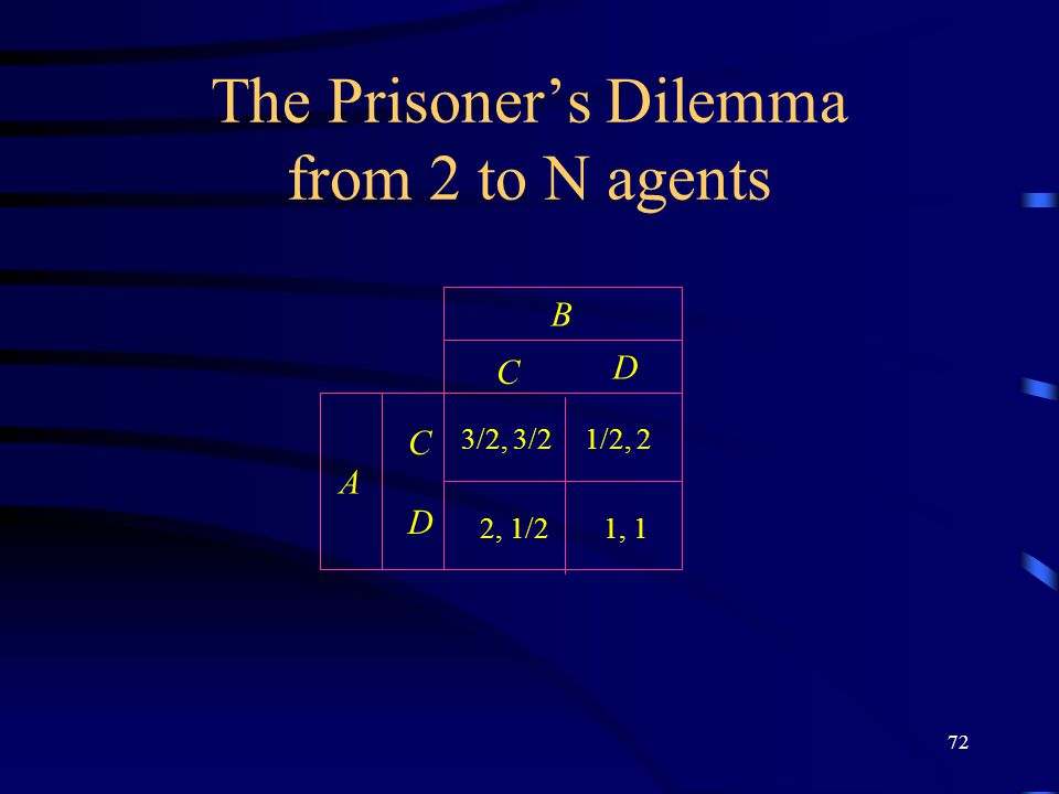 72 The Prisoner's Dilemma from 2 to N agents C D C D B A 1, 1 3/2, 3/21/2, 2 2, 1/2
