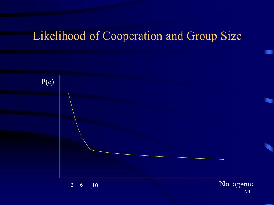 74 Likelihood of Cooperation and Group Size 26 10 P(c) No. agents