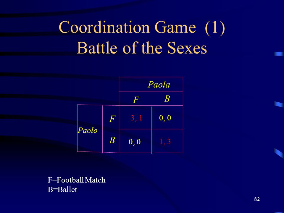 82 Coordination Game (1) Battle of the Sexes F B F B Paola Paolo 1, 3 3, 10, 0 F=Football Match B=Ballet