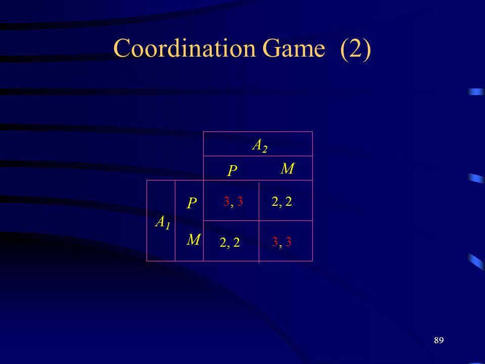 89 Coordination Game (2) P M P M A2A2 A1A1 3, 3 2, 2