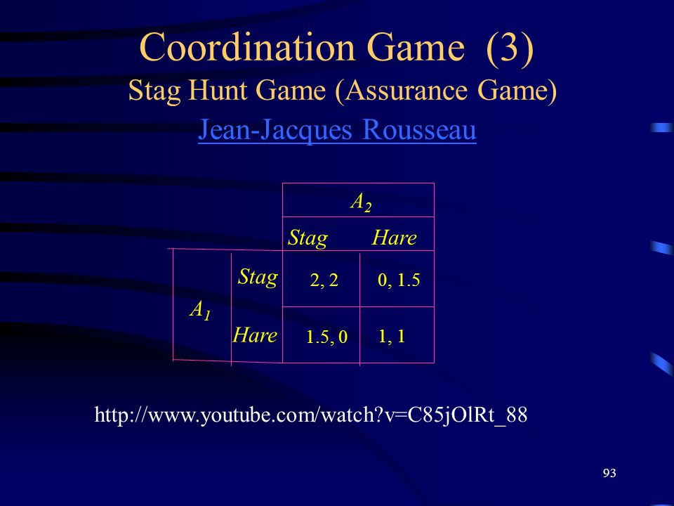 93 Coordination Game (3) Stag Hunt Game (Assurance Game) Jean-Jacques Rousseau Jean-Jacques Rousseau StagHare Stag Hare A2A2 A1A1 1, 1 2, 20, 1.5 1.5, 0 http://www.youtube.com/watch v=C85jOlRt_88