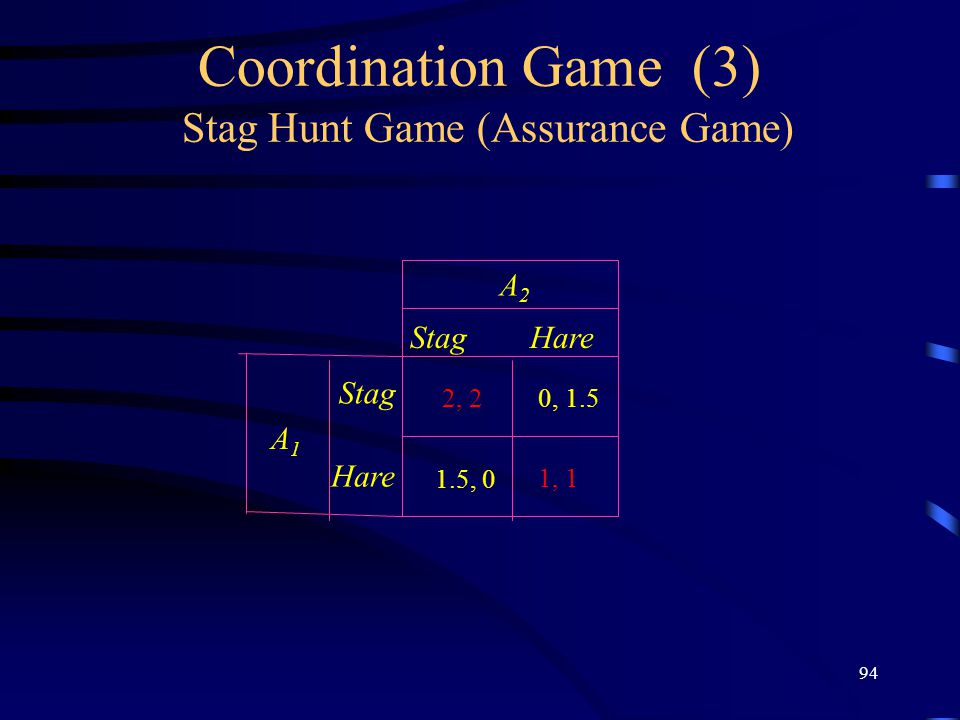 94 Coordination Game (3) Stag Hunt Game (Assurance Game) StagHare Stag Hare A2A2 A1A1 1, 1 2, 20, 1.5 1.5, 0