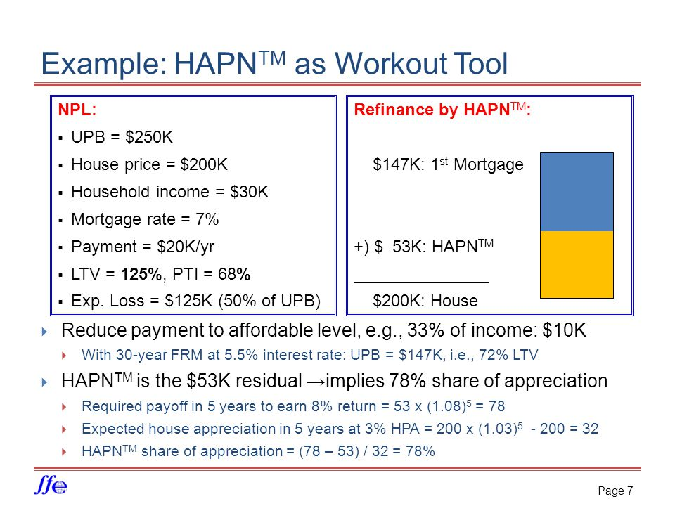 Example: HAPN TM as Workout Tool NPL:  UPB = $250K  House price = $200K  Household income = $30K  Mortgage rate = 7%  Payment = $20K/yr  LTV = 125%, PTI = 68%  Exp.