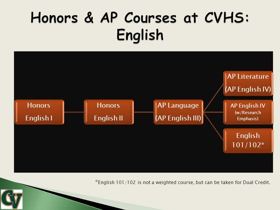 Honors English I Honors English II AP Language (AP English III) AP Literature (AP English IV) AP English IV (w/Research Emphasis) English 101/102* * E