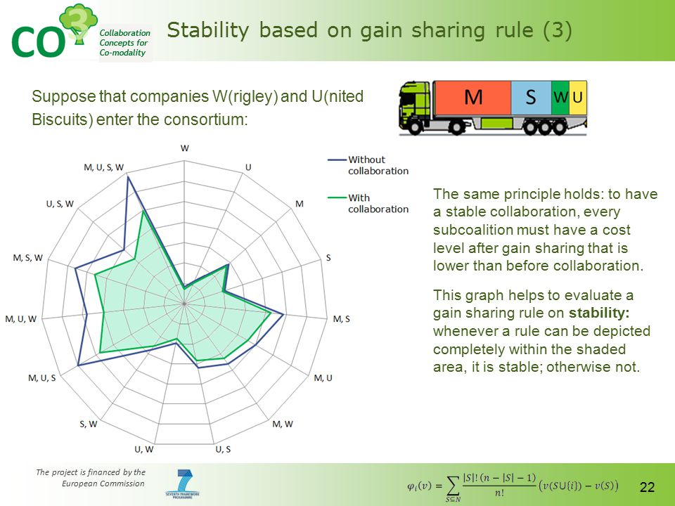 The project is financed by the European Commission 22 Stability based on gain sharing rule (3) Suppose that companies W(rigley) and U(nited Biscuits)