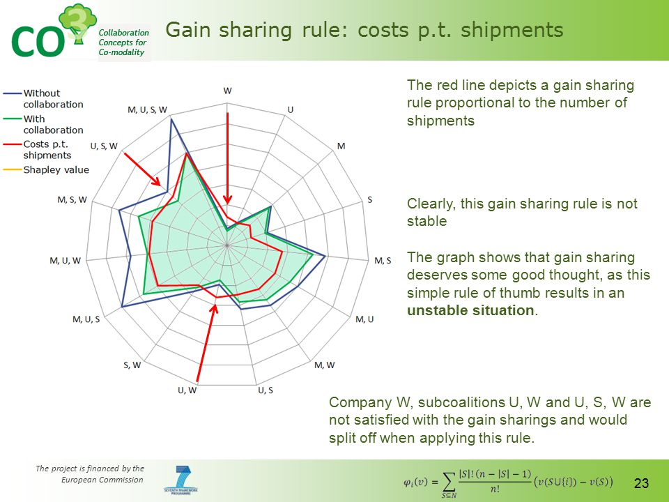 The project is financed by the European Commission 23 Gain sharing rule: costs p.t. shipments The red line depicts a gain sharing rule proportional to