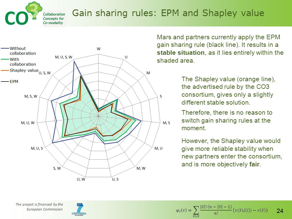 The project is financed by the European Commission 24 Gain sharing rules: EPM and Shapley value The Shapley value (orange line), the advertised rule b
