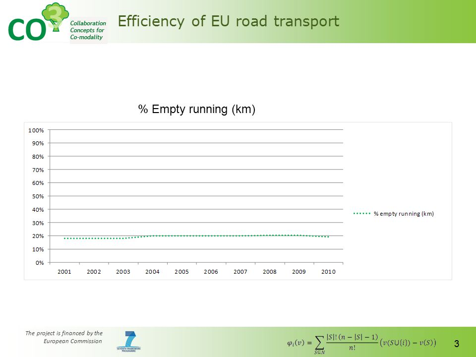 The project is financed by the European Commission 3 Efficiency of EU road transport % Empty running (km)