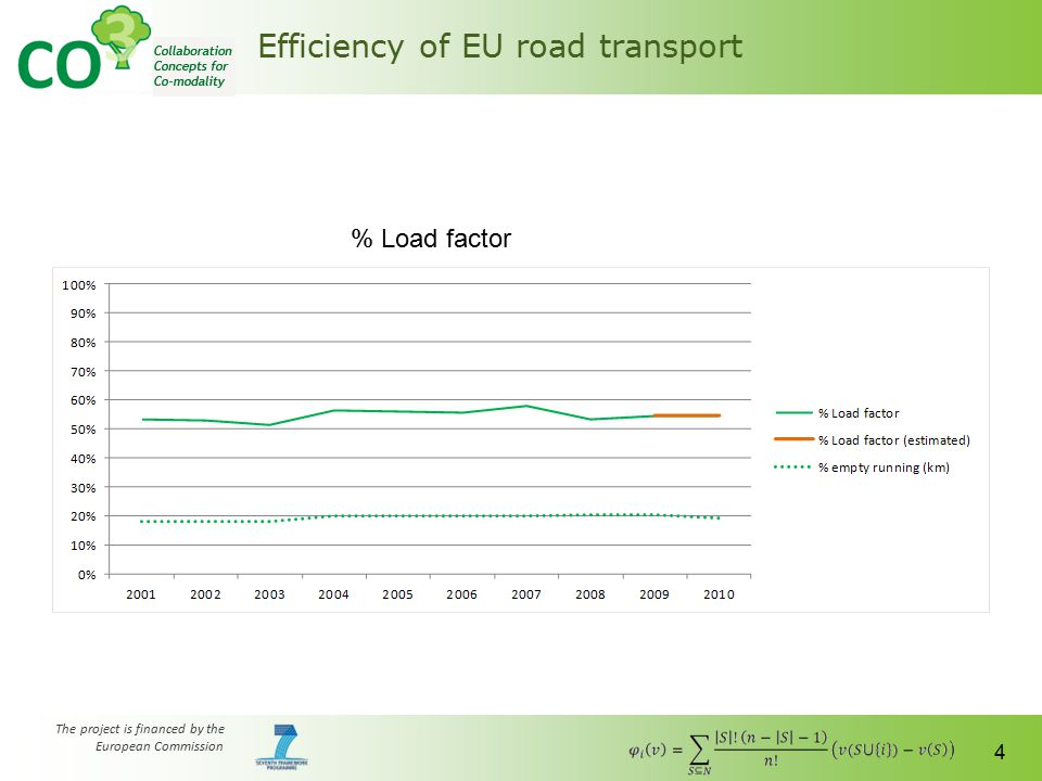 The project is financed by the European Commission 5 Efficiency of EU road transport % Road efficiency