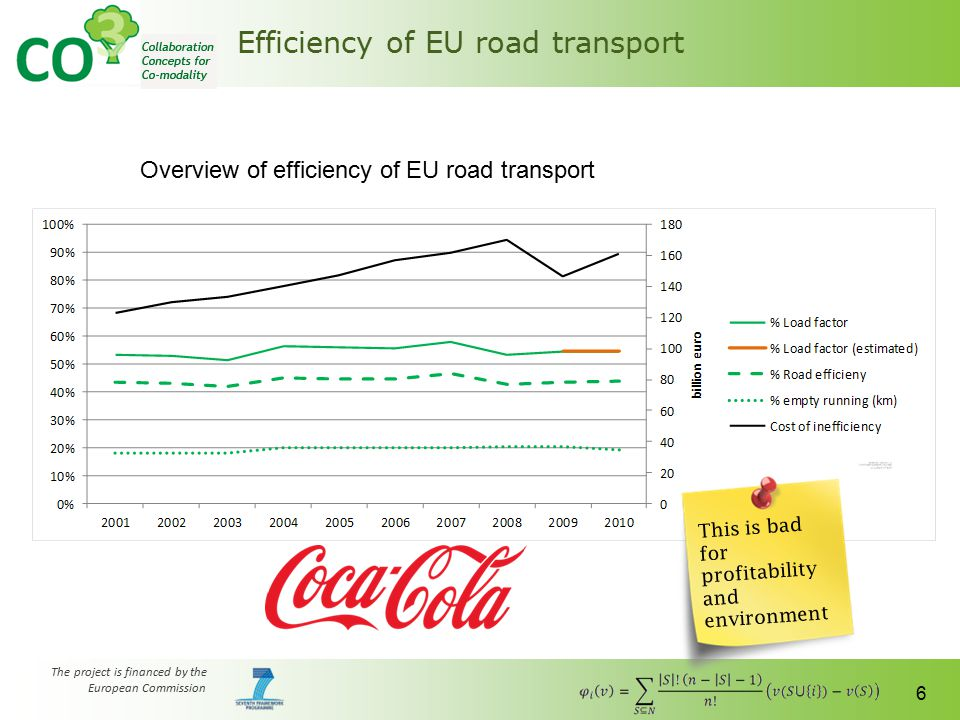 The project is financed by the European Commission 6 Efficiency of EU road transport This is bad for profitability and environment Overview of efficie