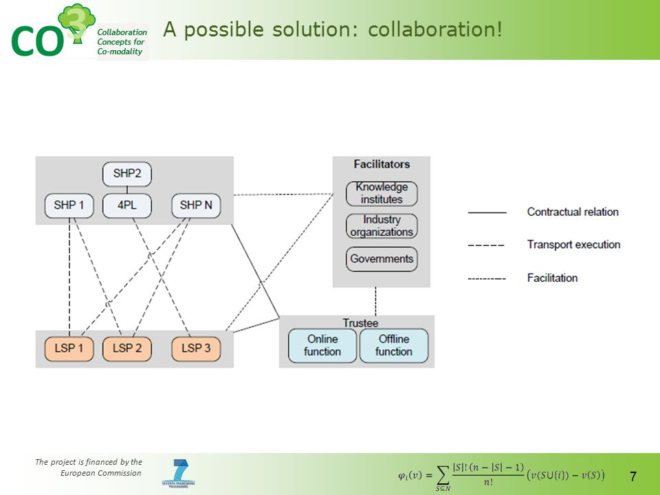 The project is financed by the European Commission 7 A possible solution: collaboration!