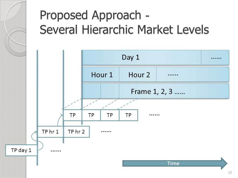 TP hr 2 Proposed Approach - Several Hierarchic Market Levels 10 Day 1 Hour 1 …… Hour 2 …… Frame 1, 2, 3 …… TP TP hr 1 TP day 1 TP …… Time