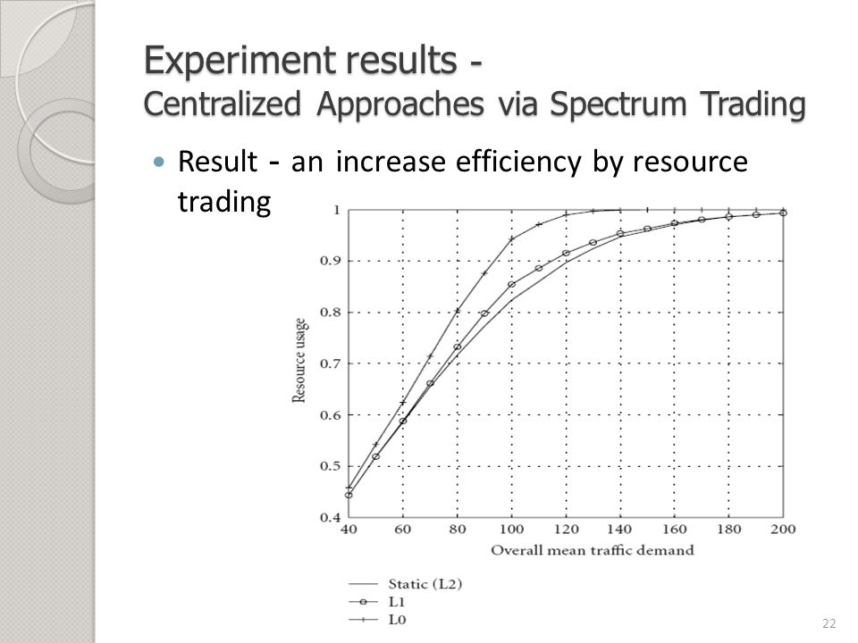 Experiment results - Centralized Approaches via Spectrum Trading Result - an increase efficiency by resource trading 22