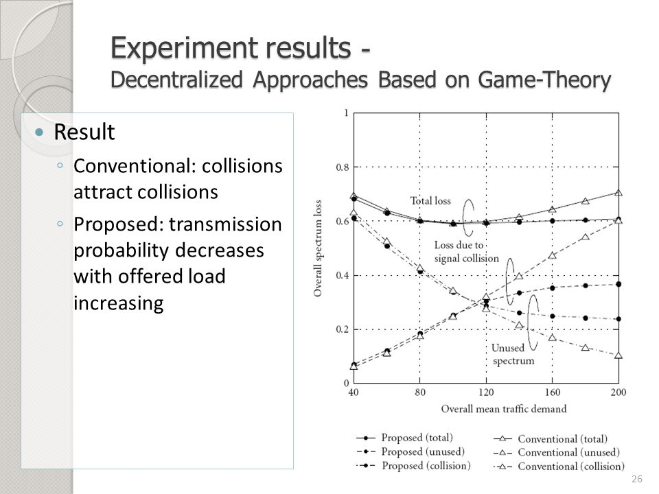 Experiment results - Decentralized Approaches Based on Game-Theory Result ◦ Conventional: collisions attract collisions ◦ Proposed: transmission probability decreases with offered load increasing 26