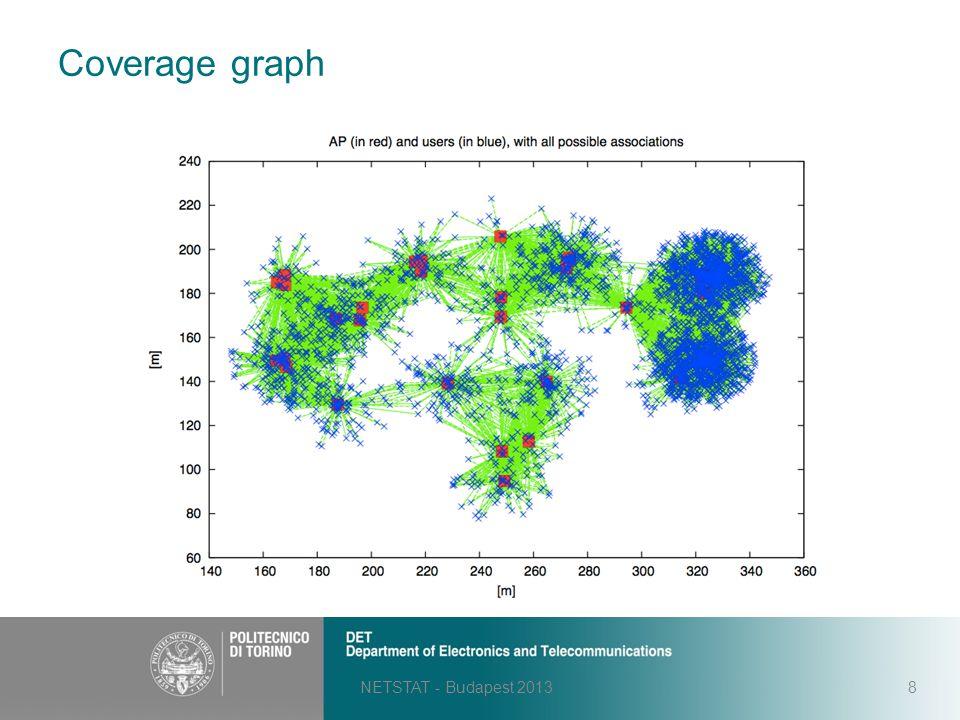 Coverage graph NETSTAT - Budapest 20138