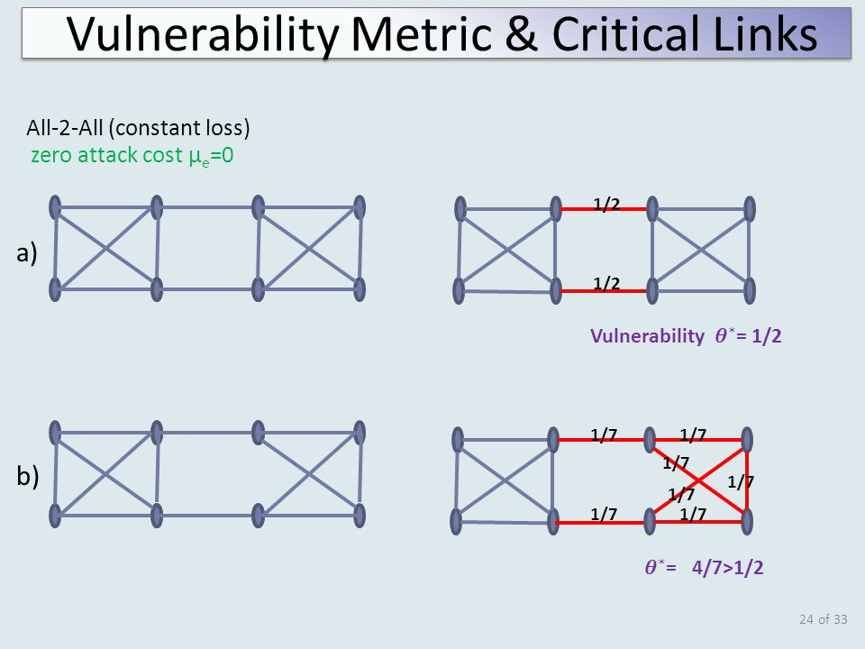 of 33 a) b) zero attack cost µ e =0 1/2 1/7 24 All-2-All (constant loss) Vulnerability Metric & Critical Links