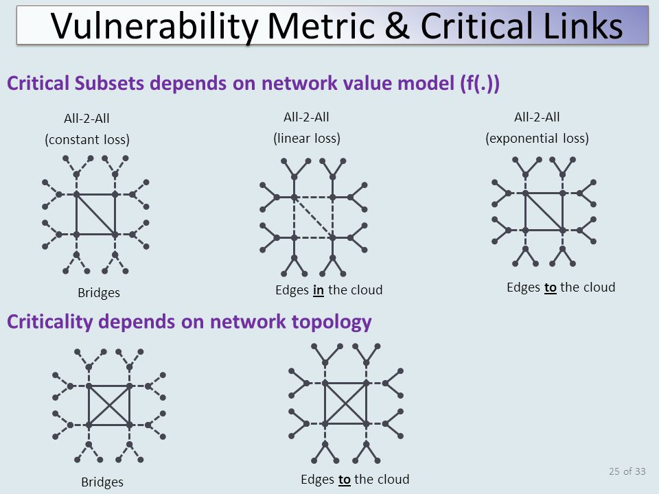 of 33 All-2-All (constant loss) 25 Bridges Edges in the cloud Edges to the cloud Critical Subsets depends on network value model (f(.)) All-2-All (linear loss) All-2-All (exponential loss) Criticality depends on network topology Edges to the cloud Bridges Vulnerability Metric & Critical Links