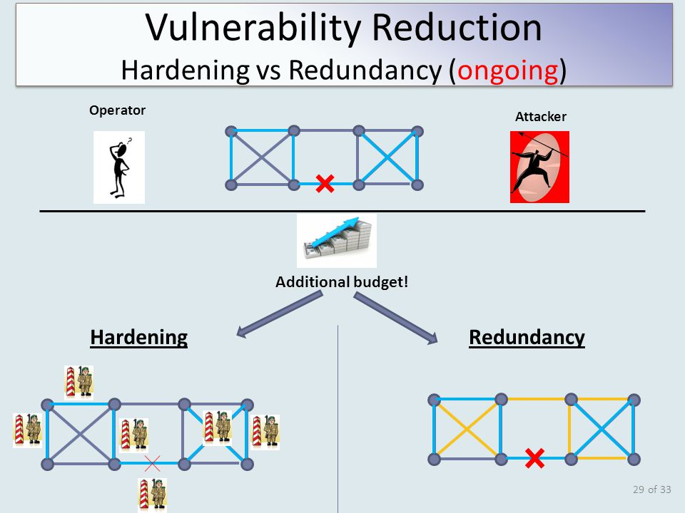 of 33 29 Vulnerability Reduction Hardening vs Redundancy (ongoing) Vulnerability Reduction Hardening vs Redundancy (ongoing) Attacker Operator Additional budget.
