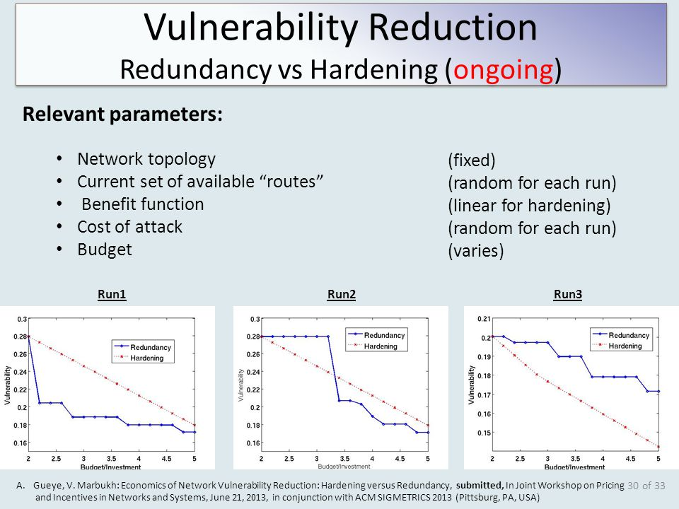of 33 30 Vulnerability Reduction Redundancy vs Hardening (ongoing) Vulnerability Reduction Redundancy vs Hardening (ongoing) Run1Run2Run3 Relevant parameters: Network topology Current set of available routes Benefit function Cost of attack Budget (fixed) (random for each run) (linear for hardening) (random for each run) (varies) A.Gueye, V.