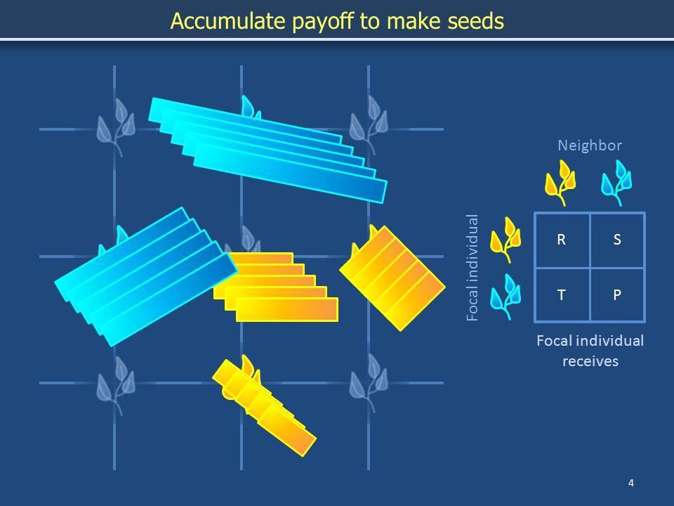 5 Disperse seeds RS TP Focal individual Neighbor Focal individual receives