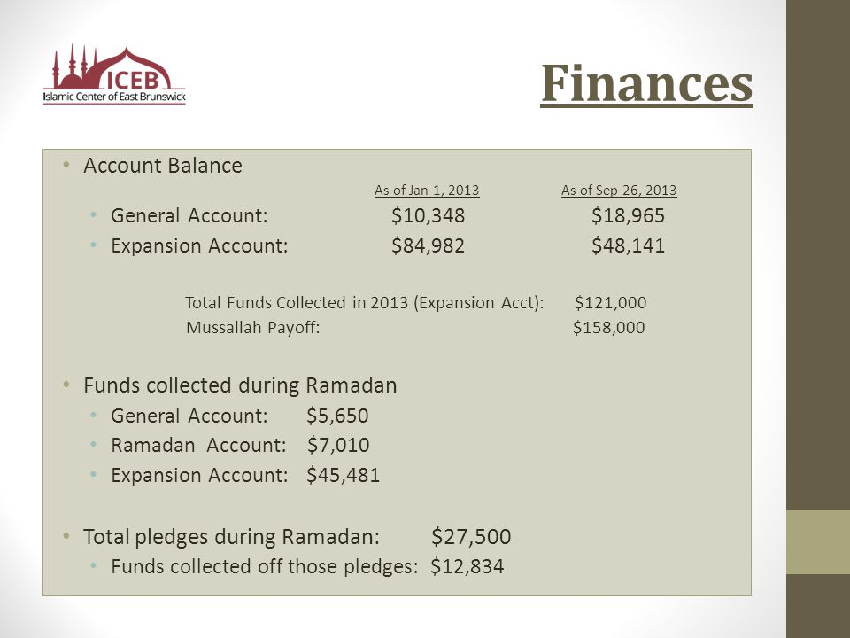Finances Account Balance As of Jan 1, 2013As of Sep 26, 2013 General Account: $10,348 $18,965 Expansion Account: $84,982 $48,141 Total Funds Collected in 2013 (Expansion Acct): $121,000 Mussallah Payoff: $158,000 Funds collected during Ramadan General Account: $5,650 Ramadan Account: $7,010 Expansion Account: $45,481 Total pledges during Ramadan: $27,500 Funds collected off those pledges: $12,834