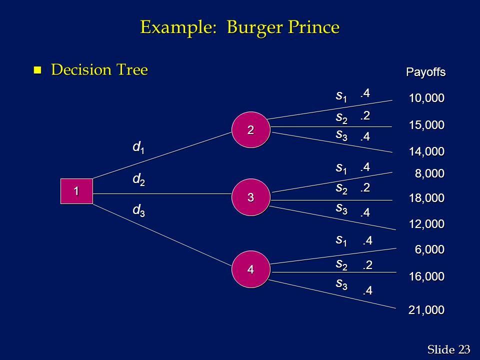 23 Slide Example: Burger Prince n Decision Tree 11.2.4.4.4.2.4.4.2.4 d1d1d1d1 d2d2d2d2 d3d3d3d3 s1s1s1s1 s1s1s1s1 s1s1s1s1 s2s2s2s2 s3s3s3s3 s2s2s2s2 s2s2s2s2 s3s3s3s3 s3s3s3s3 Payoffs 10,000 15,000 14,000 8,000 18,000 12,000 6,000 16,000 21,000 22 33 44