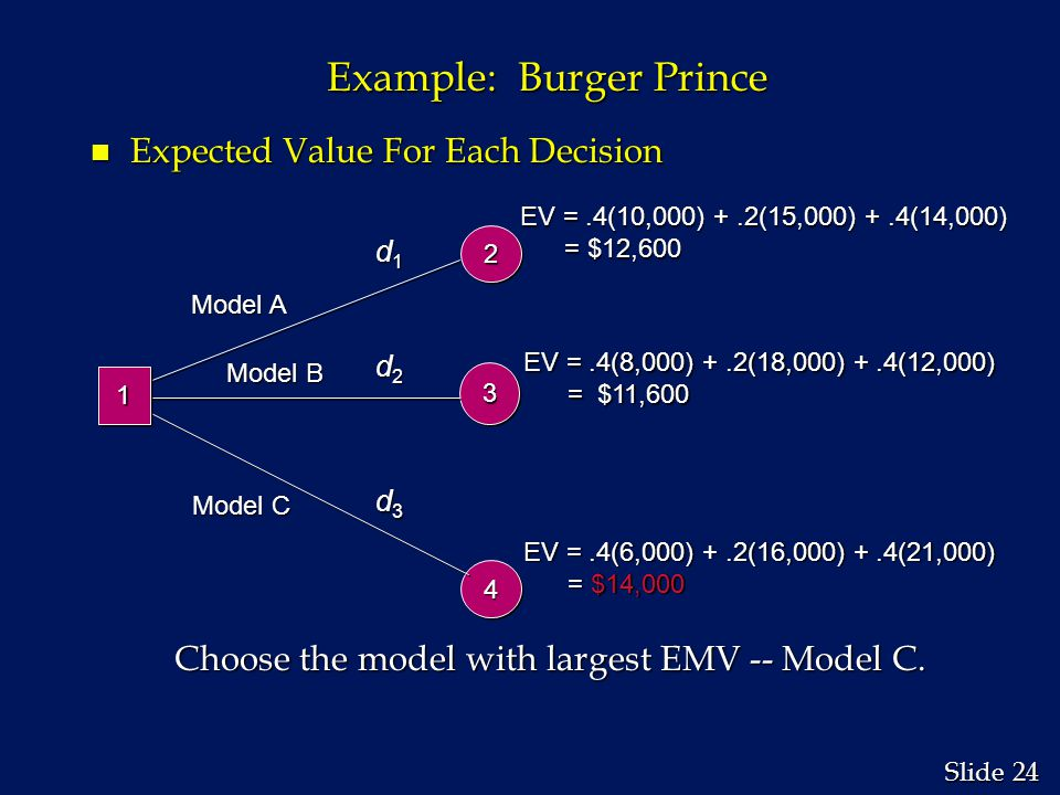 24 Slide Example: Burger Prince n Expected Value For Each Decision Choose the model with largest EMV -- Model C. Choose the model with largest EMV --