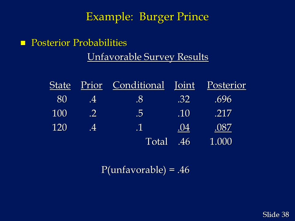 38 Slide Example: Burger Prince n Posterior Probabilities Unfavorable Survey Results State Prior Conditional Joint Posterior State Prior Conditional J