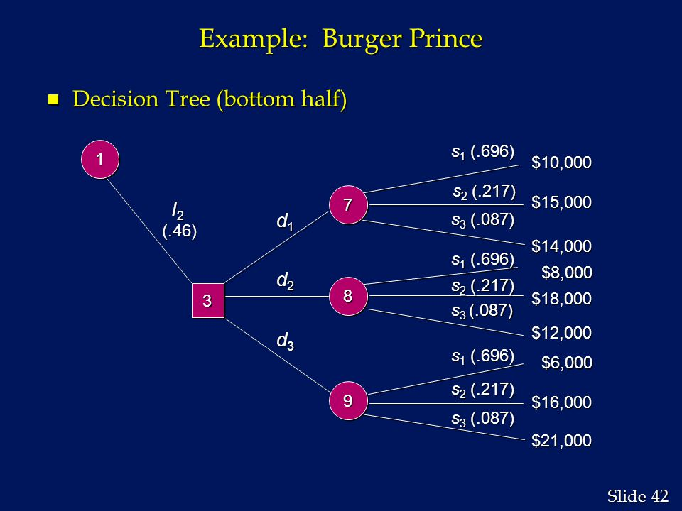 42 Slide Example: Burger Prince n Decision Tree (bottom half) s 1 (.696) s 2 (.217) s 3 (.087) $10,000 $15,000 $18,000 $14,000 $8,000 $8,000 $12,000 $