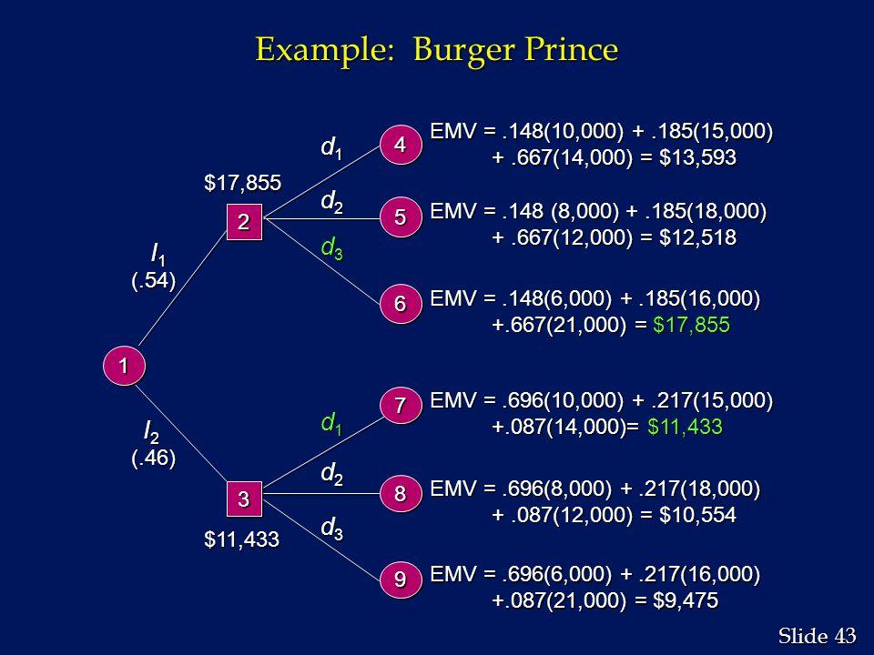 43 Slide Example: Burger Prince I 2 I 2(.46) d1d1d1d1 d2d2d2d2 d3d3d3d3 EMV =.696(10,000) +.217(15,000) +.087(14,000)= $11,433 +.087(14,000)= $11,433 EMV =.696(8,000) +.217(18,000) +.087(12,000) = $10,554 +.087(12,000) = $10,554 EMV =.696(6,000) +.217(16,000) +.087(21,000) = $9,475 +.087(21,000) = $9,475 I 1 I 1(.54) d1d1d1d1 d2d2d2d2 d3d3d3d3 EMV =.148(10,000) +.185(15,000) +.667(14,000) = $13,593 +.667(14,000) = $13,593 EMV =.148 (8,000) +.185(18,000) +.667(12,000) = $12,518 +.667(12,000) = $12,518 EMV =.148(6,000) +.185(16,000) +.667(21,000) = $17,855 +.667(21,000) = $17,855 44 55 66 77 88 99 22 33 11 $17,855 $11,433