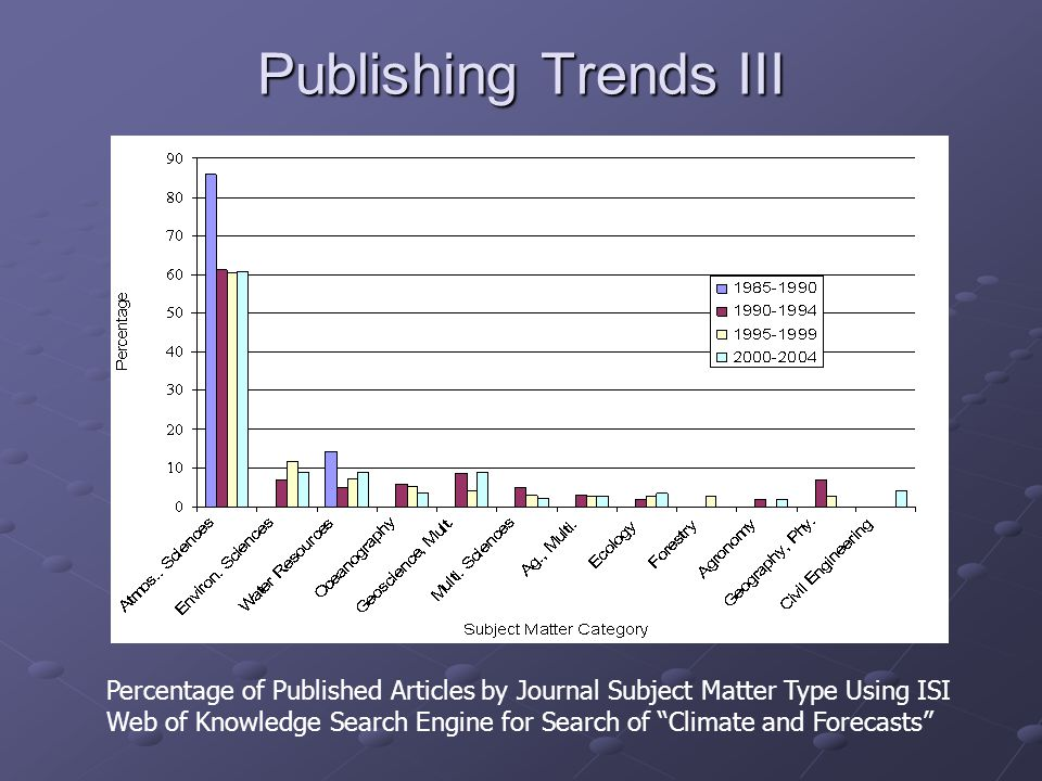 "Publishing Trends III Percentage of Published Articles by Journal Subject Matter Type Using ISI Web of Knowledge Search Engine for Search of ""Climate"