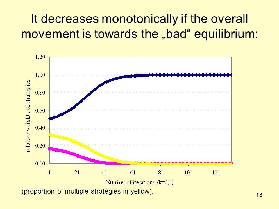 "18 It decreases monotonically if the overall movement is towards the ""bad equilibrium: (proportion of multiple strategies in yellow)."
