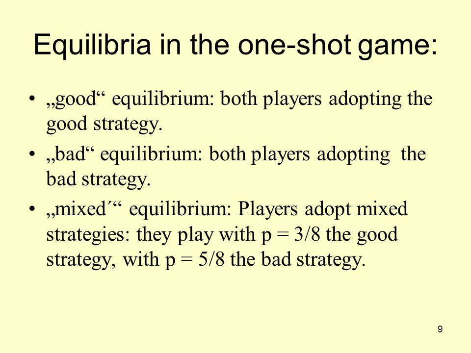 10 The evolutionary game ….….