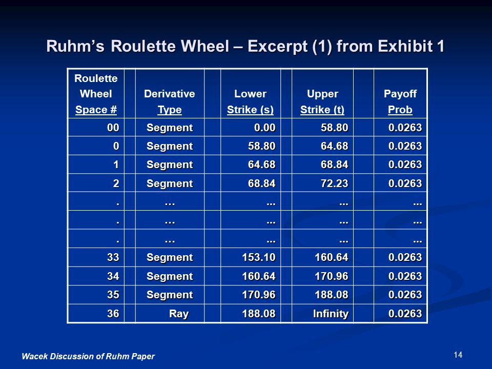 Wacek Discussion of Ruhm Paper 14 Ruhm's Roulette Wheel – Excerpt (1) from Exhibit 1 Roulette Wheel Space # Derivative Type Lower Strike (s) Upper Strike (t) Payoff Prob 00Segment0.0058.800.0263 0Segment58.8064.680.0263 1Segment64.6868.840.0263 2Segment68.8472.230.0263.…..........…..........….........
