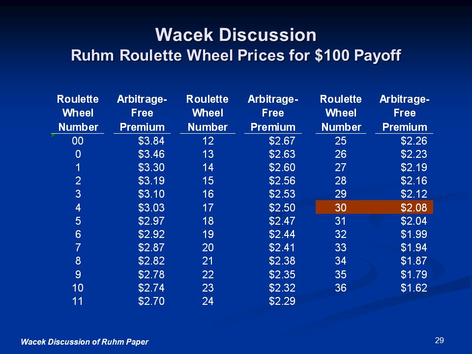 Wacek Discussion of Ruhm Paper 29 Wacek Discussion Ruhm Roulette Wheel Prices for $100 Payoff