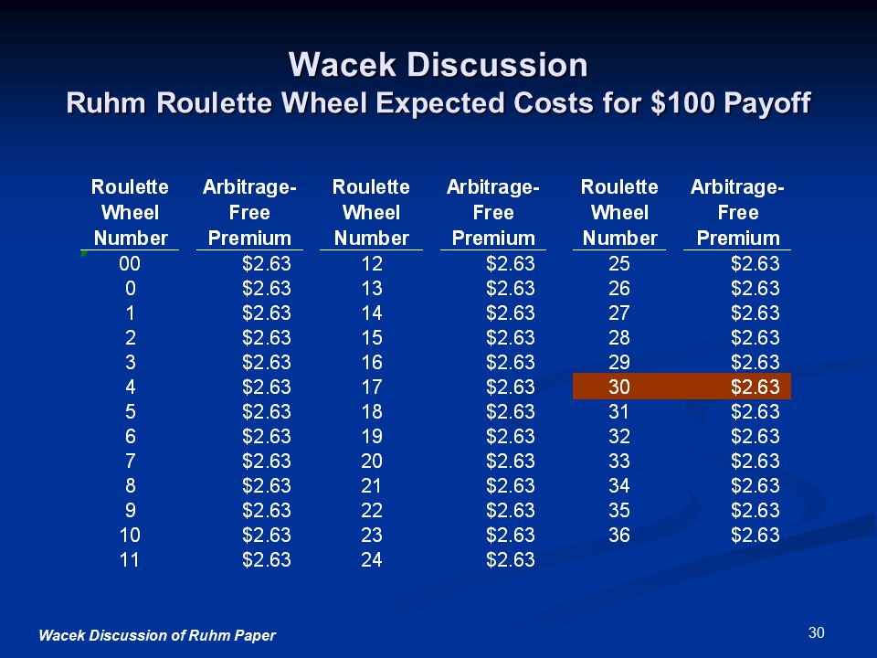 Wacek Discussion of Ruhm Paper 30 Wacek Discussion Ruhm Roulette Wheel Expected Costs for $100 Payoff