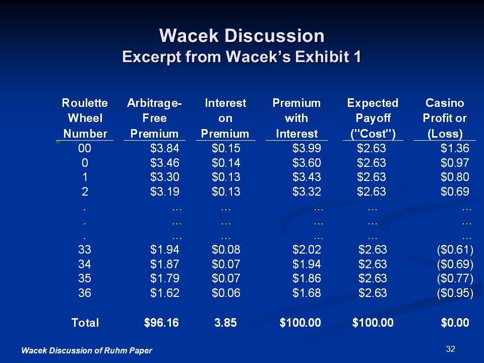 Wacek Discussion of Ruhm Paper 32 Wacek Discussion Excerpt from Wacek's Exhibit 1