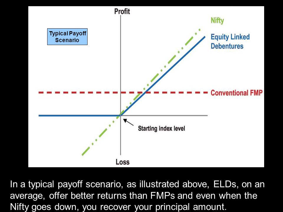 The actual terms of these products may vary slightly, but the broad theme of ELD works in this manner… These bonds are linked to an index like the Nifty or any/group of equity shares.