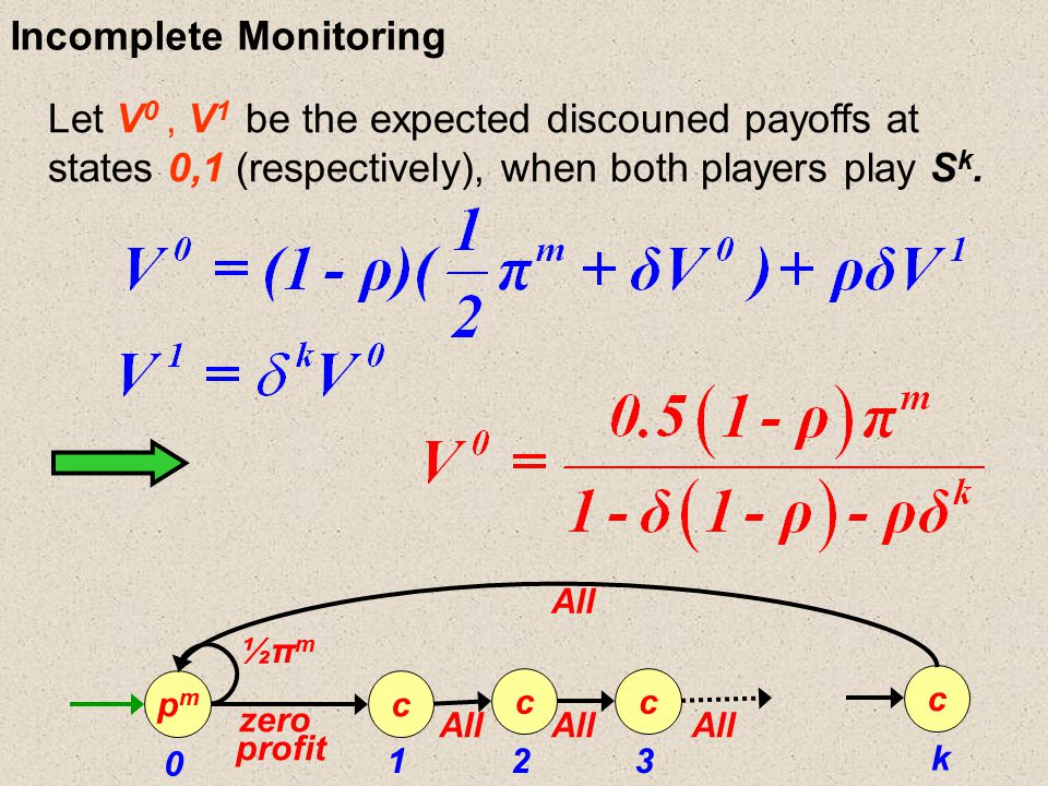 Incomplete Monitoring Let V 0, V 1 be the expected discouned payoffs at states 0,1 (respectively), when both players play S k. 123 k pmpm c ½πm½πm zer